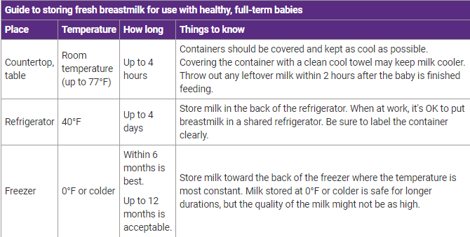Guide to storing fresh breastmilk for use with healthy, full-term babies
