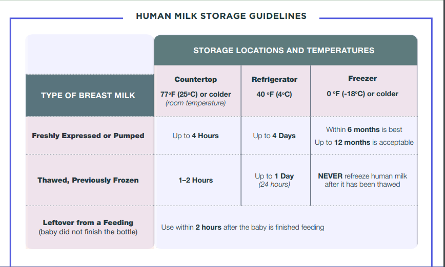 How do you store breast milk in the fridge?